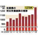 労災死傷者1270人、過去10年で最多