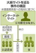 大麻サイト運営組織摘発、名古屋