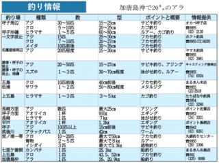 釣り情報 加唐島沖で20キロのアラ(2019.12.19)