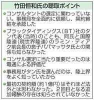 竹田恒和氏の聴取ポイント
