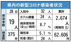 県内の新型コロナ感染者状況(7月28日現在)