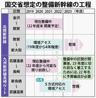 国交省想定の整備新幹線の工程