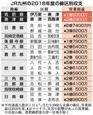 伊万里-唐津、1億9300万円赤字 JR九州、線区別収支…