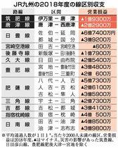 伊万里-唐津、1億9300万円赤…