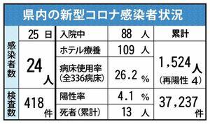 佐賀県内の新型コロナ感染状況(2021年4月25日現在)