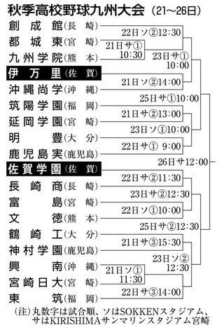 九州高校野球、組み合わせ決定 佐賀学園×長崎商 伊万里×沖縄尚学