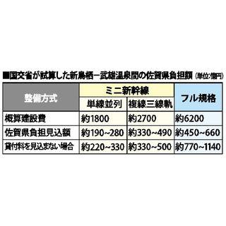 新幹線、佐賀負担450~660億円 フル規格で国初試算