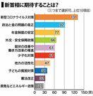 <こちさが>岸田内閣に期待する政策、「コロナ対策」が最多