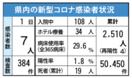 <新型コロナ>佐賀県内、新たに7人感染 6月1日発表