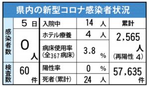 佐賀県内の感染状況(2021年7月5日現在)