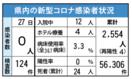 <新型コロナ>佐賀県内の感染者2日ぶりゼロ 6月27日