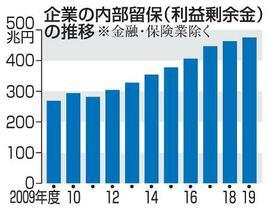 企業の内部留保、8年連続増