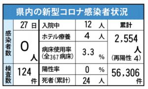 県内の新型コロナ感染者状況(6月27日現在)
