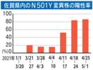 <新型コロナ>佐賀県内、変異株8割超 4月に急拡大、重症…