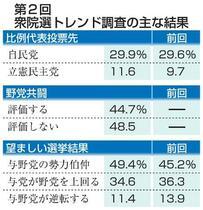 比例自民29%、立民11%