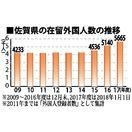 県内在留外国人数 最多5665人