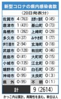 佐賀県内の感染者数(2021年7月20日発表)