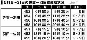 5月6〜31日の佐賀—羽田線運航状況