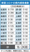 新型コロナの県内感染者数(5月25日現在)