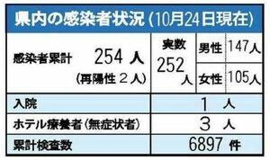 佐賀県内の感染状況(10月24日現在)