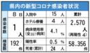 <新型コロナ>佐賀県内デルタ疑い2例目 新規感染は1人 …