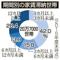 公営住宅家賃滞納21万世帯