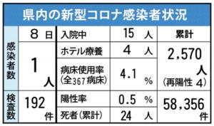 佐賀県内の感染状況(2021年7月8日現在)