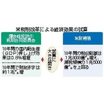 米減税法案 年内成立へ