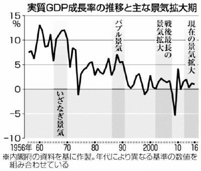 経済再生相「いざなぎ景気並ぶ」