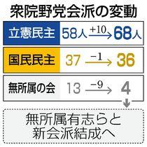 大串氏が立民入会 岡田氏ら10人…