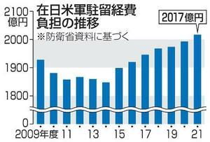 在日米軍駐留経費負担の推移