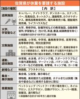 佐賀県が休業を要請する施設