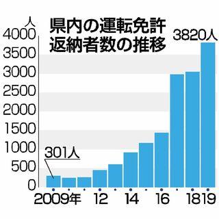 運転免許返納、最多3820人 暴走事故も影響 佐賀県内19年