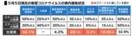 <新型コロナ>佐賀県、4指標で感染ステージ3 病床使用率…