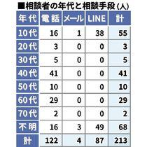 ネットトラブル、県内相談213人