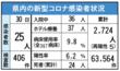 <新型コロナ>佐賀県内25人感染 デルタ株疑い7割超に
