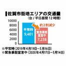 <新型コロナ>佐賀市街の渋滞緩和、交通量2割減