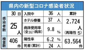 佐賀県内の感染状況(2021年7月30日現在)