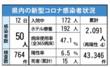 <新型コロナ>佐賀県内、新たに50人感染 鳥栖でクラ…