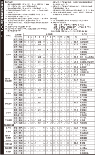 <県議選2019>候補者アンケート(下)「議員定数適正」8割