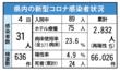 <新型コロナ>佐賀県内31人感染 唐津の幼稚園でクラスター、職員と園児…