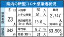 <新型コロナ>佐賀県内23人感染 延べ2747人に 7月…