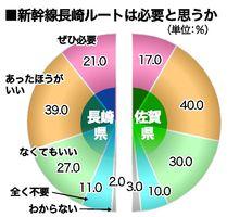新幹線長崎ルートは必要と思うか