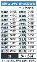 新型コロナの佐賀県内感染状況
