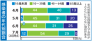 <新型コロナ>7月陽性者、10~30代が半数超 若年層の…