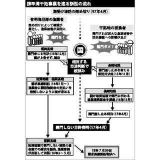 <諫早訴訟>国の開門義務「免責」か 30日に高裁判決