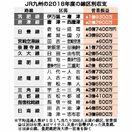 伊万里―唐津、1億9300万円赤字 JR九州、線区別収支…