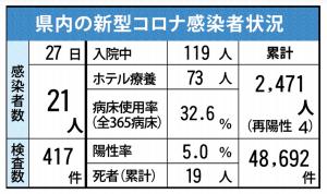 県内の新型コロナ感染者状況(5月27日現在)