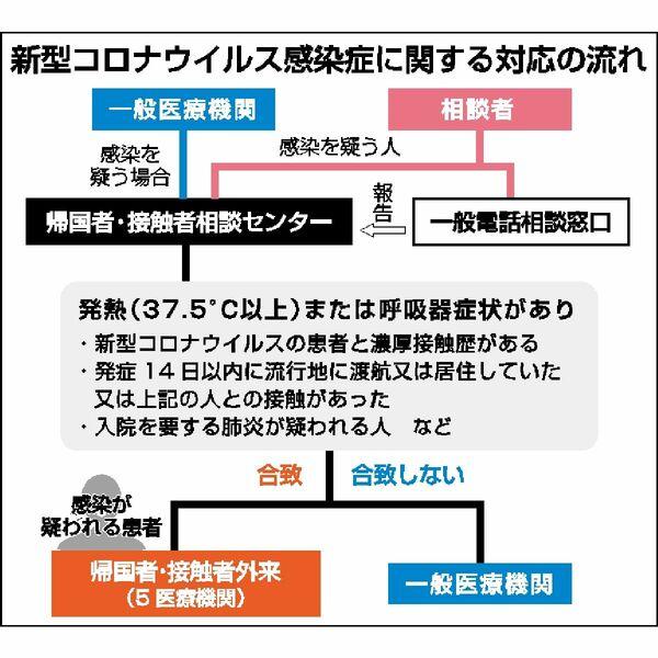 コロナ たら 熱 どうする 出 が 熱が出たので福岡の新型コロナウイルス相談窓口に連絡して、かかりつけ医に行った話