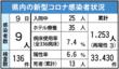<新型コロナ>4月9日は男女9人感染 佐賀市のホスト…